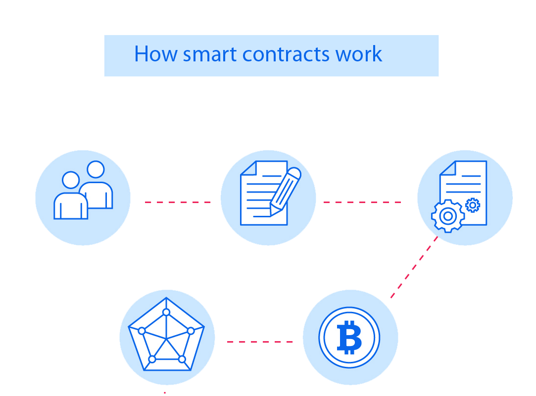 ICO Smart Contracts Services Malaysia